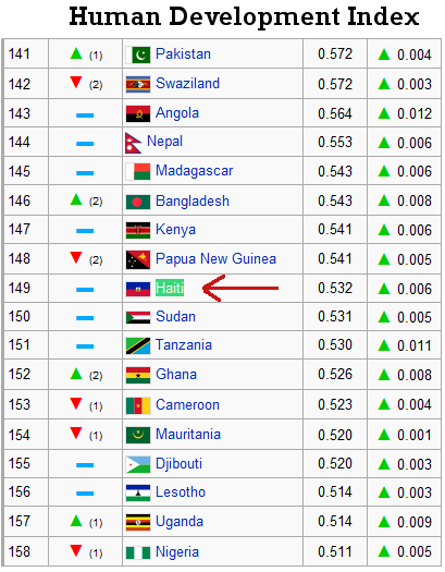 haiti-human development index