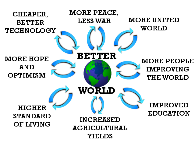 World Peace is Coming!  The Snowball Effect | Musings of a ...